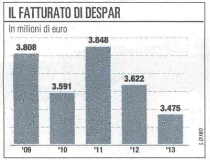 Fatturato Despar Italia