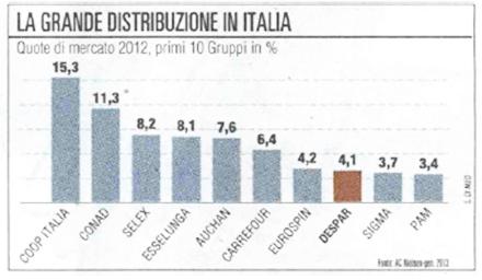 Gdo in italia