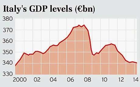Il PIL dell'italia