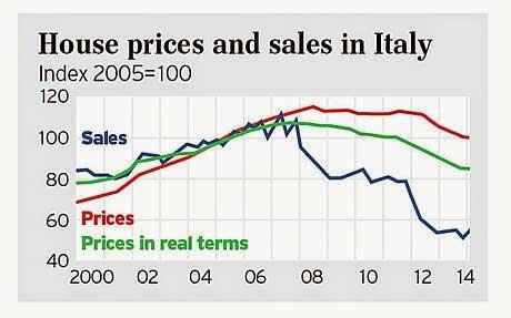 Prezzo delle case