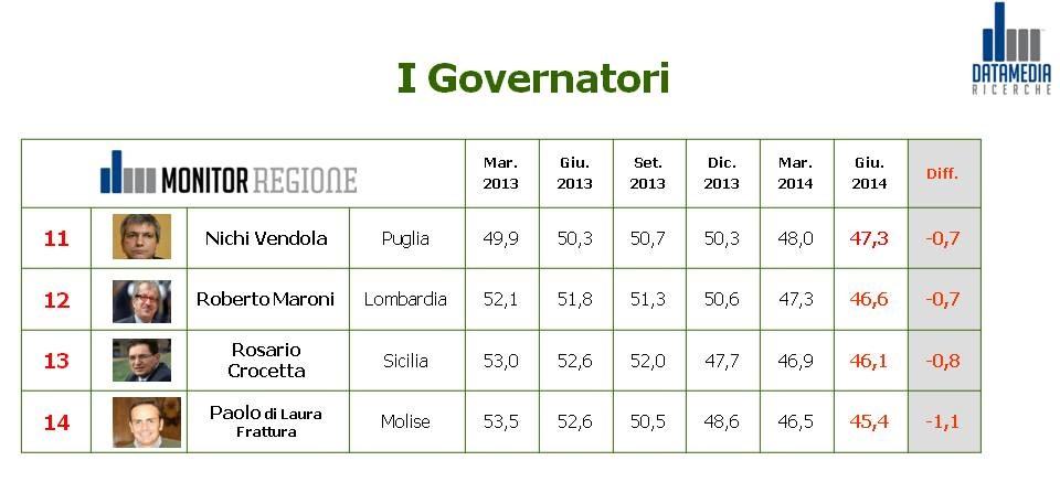 gradimento governatori settembre 2014