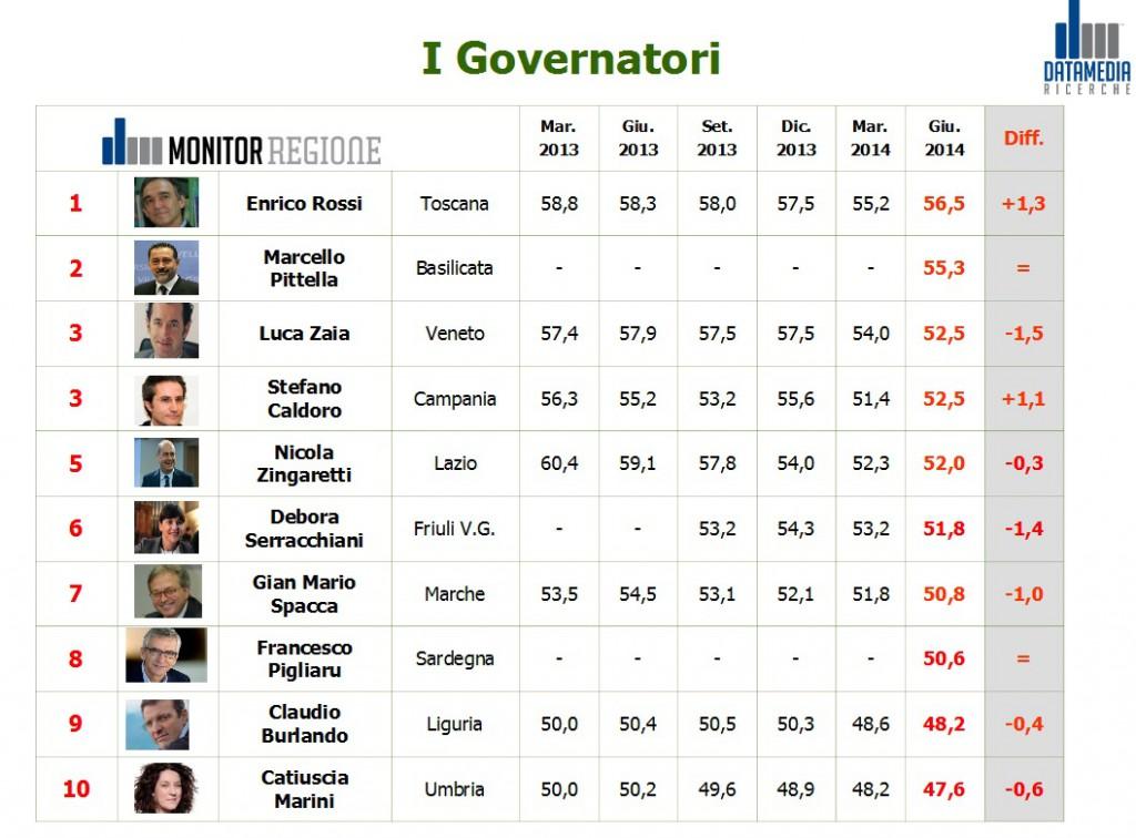 monitor governatori settembre 2014