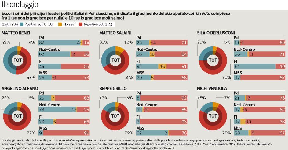 sondaggio IPSOS per Corsera 1-12-14