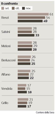 sondaggio IPSOS per Corsera 1-12-14_2