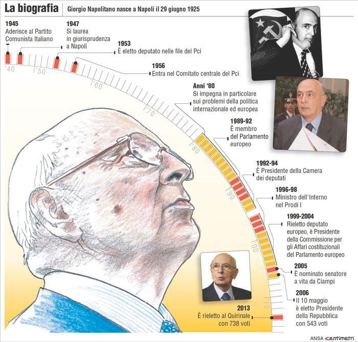 La Biografia di Napolitano (Ansa/Centimetri)