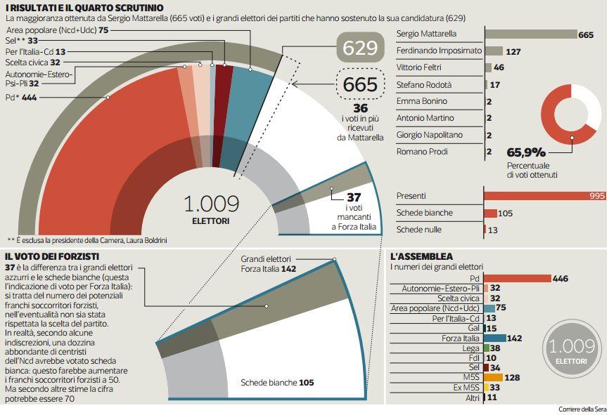 infografica voto Quirinale Corsera - franchi soccorritori