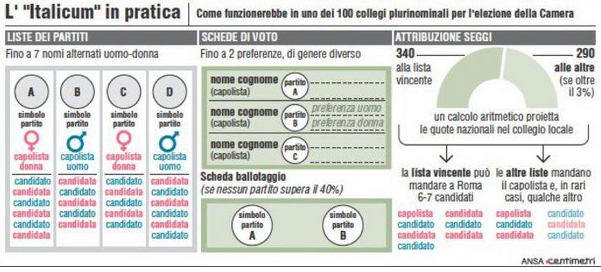 Italicum in pratica