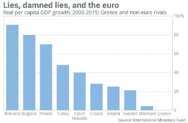 """""""Bugie, maledette bugie, e l'euro La crescita del PIL reale pro capite, 2000-2015; Grecia e paesi rivali no euro"""""""