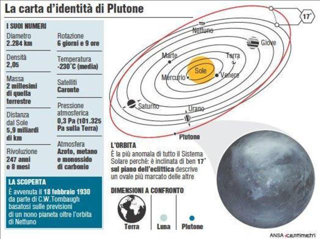 La carta d'identità di Plutone (Ansa/Centimetri)