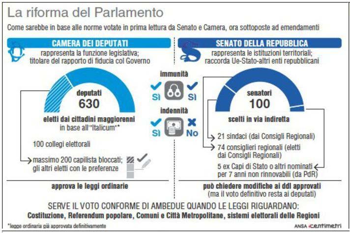 Camera e Senato con Italicum e Senato Elettivo