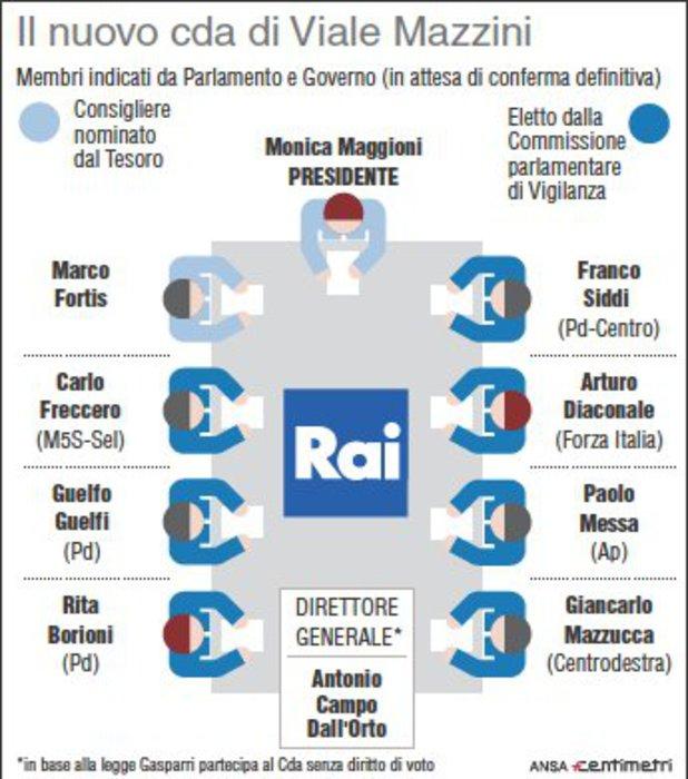 La nuova composizione del Cda Rai - Monica Maggioni è stata eletta nuova presidente della Rai