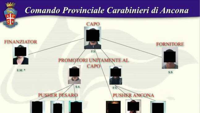 Droga, smantellata ad Ancona banda siciliana. 10 arresti