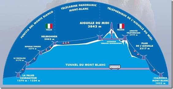 Il percorso della funivia sul Monte Bianco