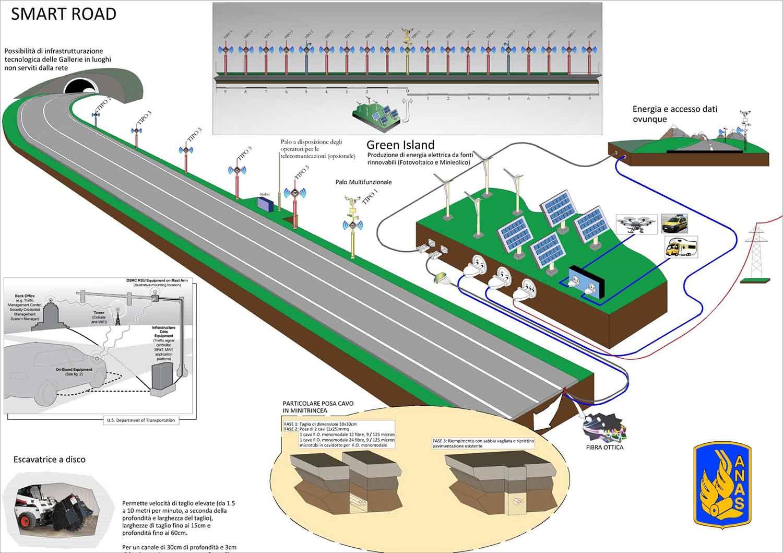 Armani (Anas), l'A3 sarà la prima autostrada del futuro