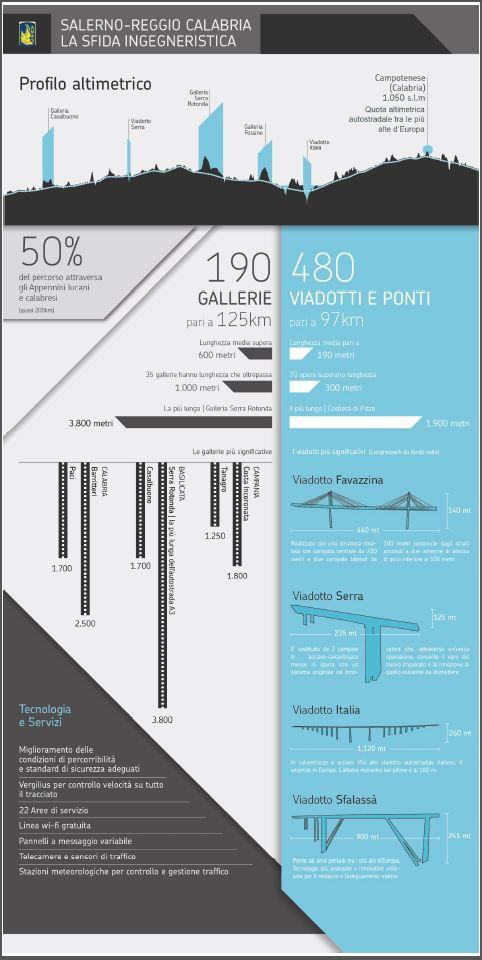 infografica della Salerno-Reggio Calabria