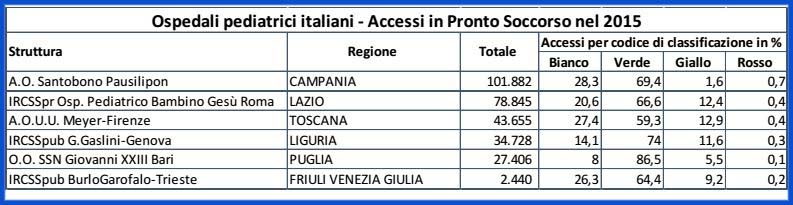 classifica accessi ospedali pediatrici italia