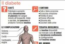 Possibile prevedere il diabete entro i prossimi 5 anni anche in chi non è a rischio.