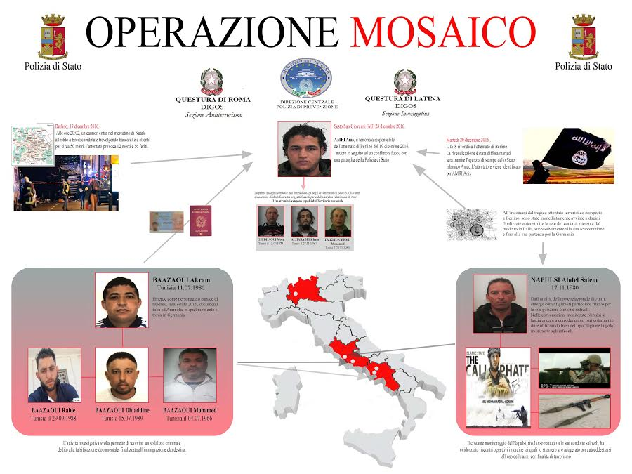 Terrorismo, ancora un blitz: 5 arresti a Latina