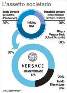 Gruppo societario Versace